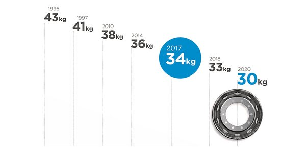 Graphic showing the weight reduction of commercial vehical steel wheels by Maxion Wheels.